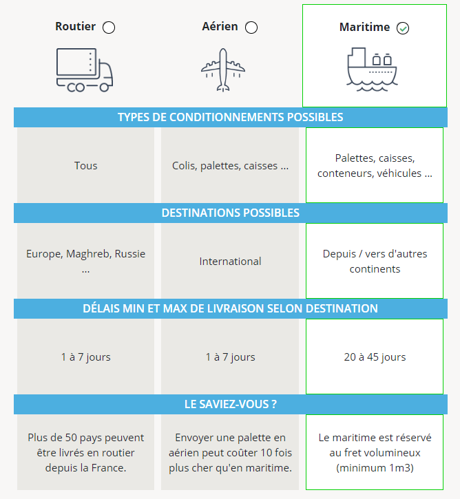 avantages du transport maritime par rapport aux transports routiers et aeriens