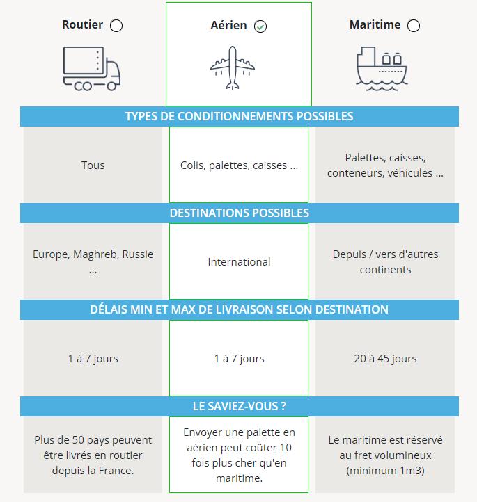 avantages du transport par avion vs le transport par bateau et camion