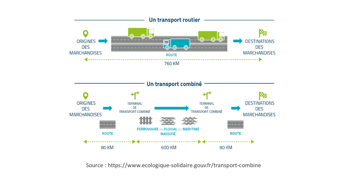 schema explicatif transport multimodal officiel